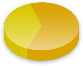 Welfare Drug Testing Poll Results